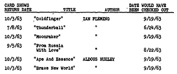 Portion of list of books Oswald checked out from the New Orleans Public Library  in 1963(CD75)