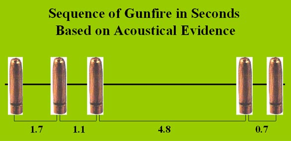 Sequence of gunfire in seconds based on acoustical evidenc