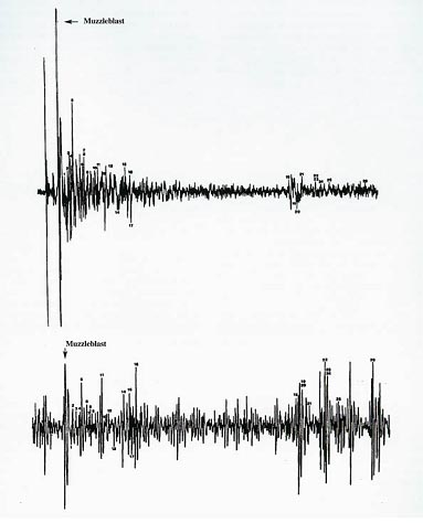 the sound patterns evident in a Psycholinguistics/acoustic phonetics from wikiversity is called the frequency and is a very common measure of sound and patterns within speech segments.